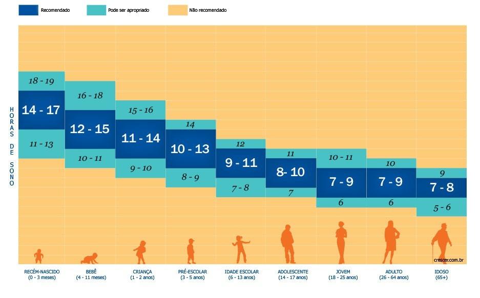 Tabela - Horas de sono ideal para cada idade
